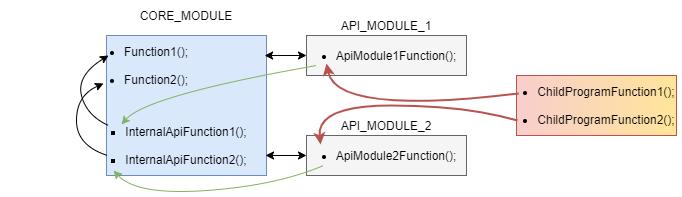 Модульное API.png